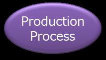 Production Process component