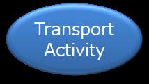 Transport Activity component