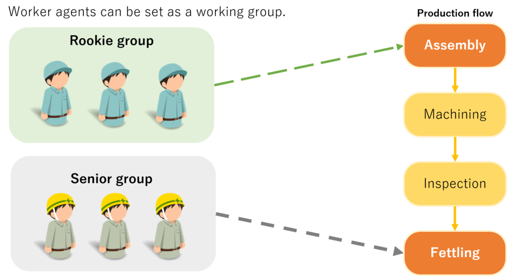 Worker Agents' grouping