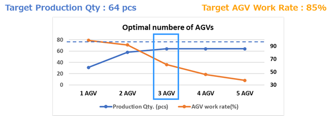 Graph 1. Optimal number of AGVs