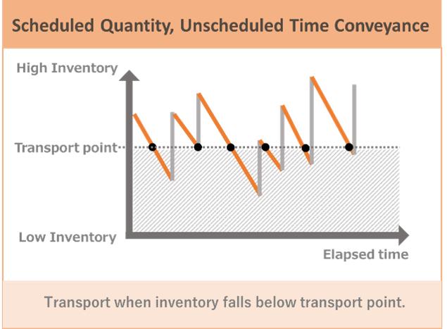 Figure 2.  Scheduled Quantity, Unscheduled Time Conveyance