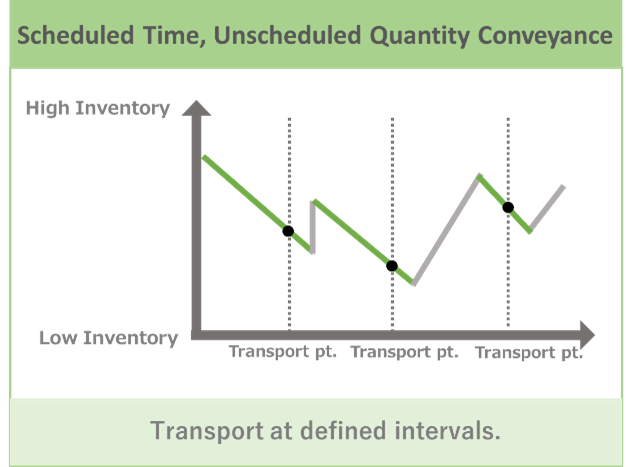 Unscheduled Quantity Conveyance