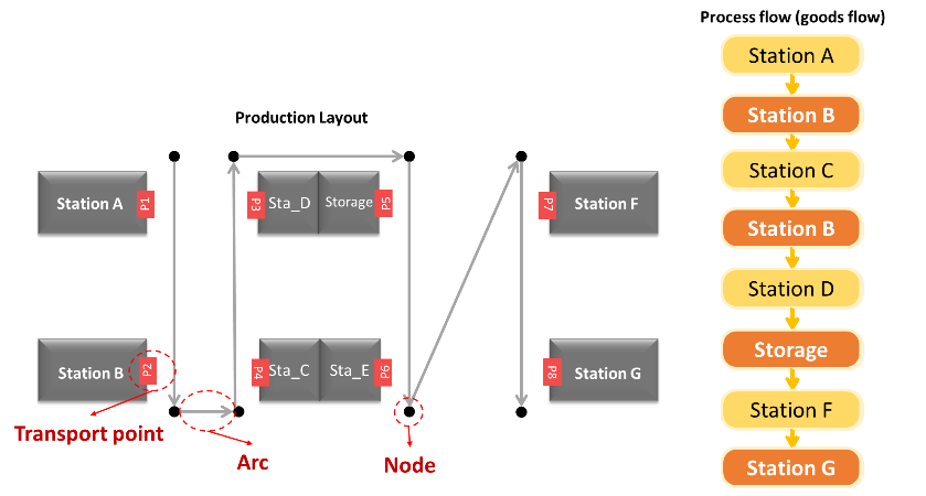 GD.findi transport route elements