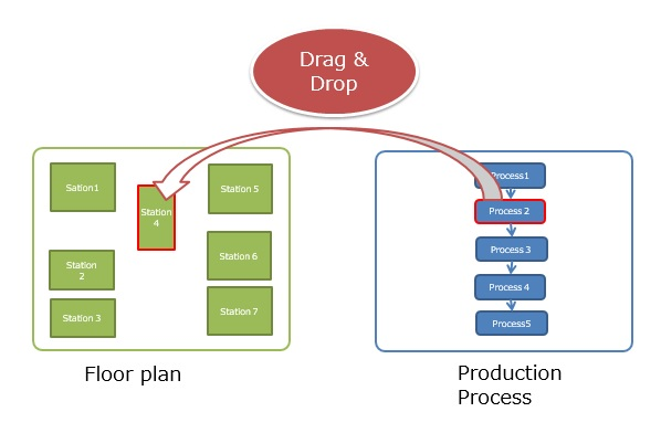 Link the Production Steps with Stations