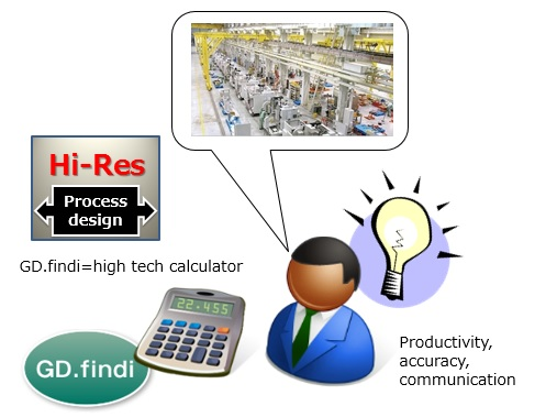 GD.findi's High-Resolution Process Design can help users with their daily process planning.