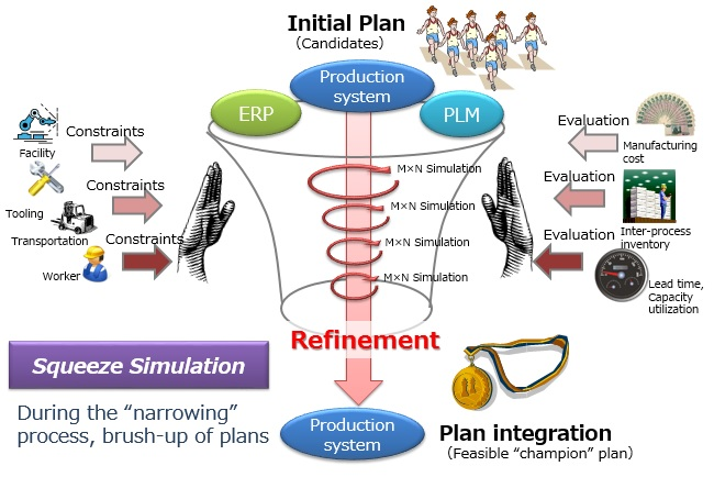 Squeeze (refinement) of a champion plan using simulations