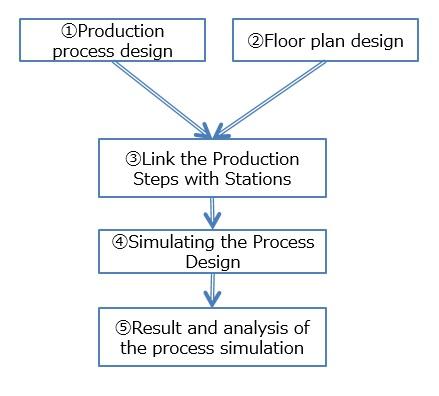 flow of GD.findi modeling