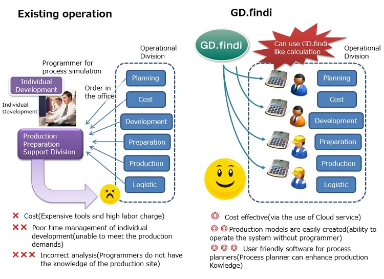 Exisiting operation vs GD.findi