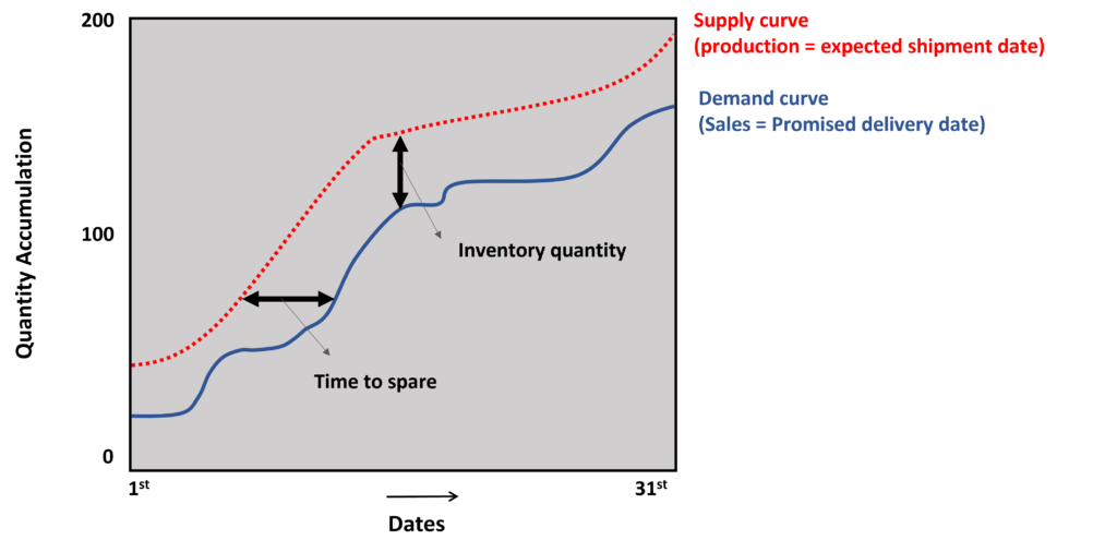 The concept of inventory management