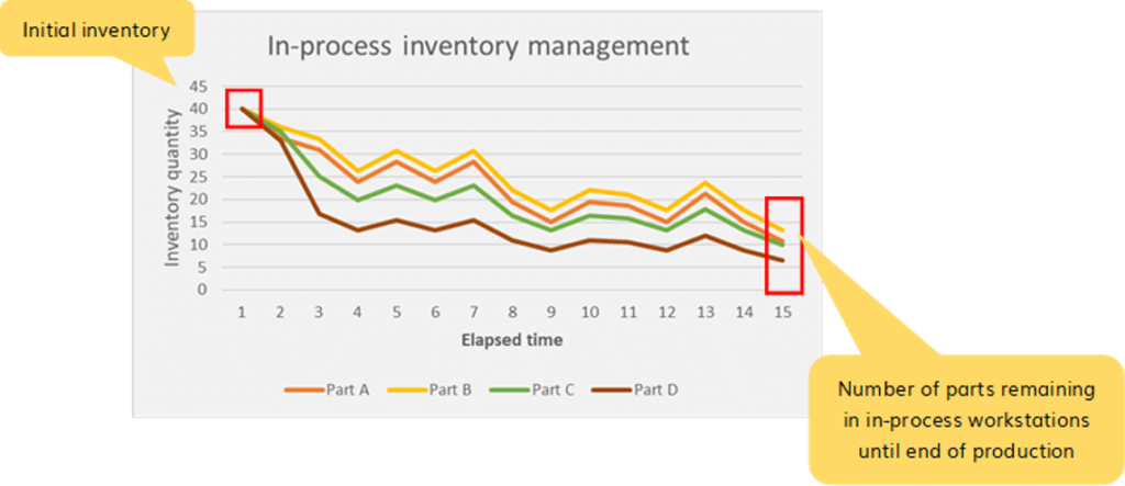 In-process inventory management