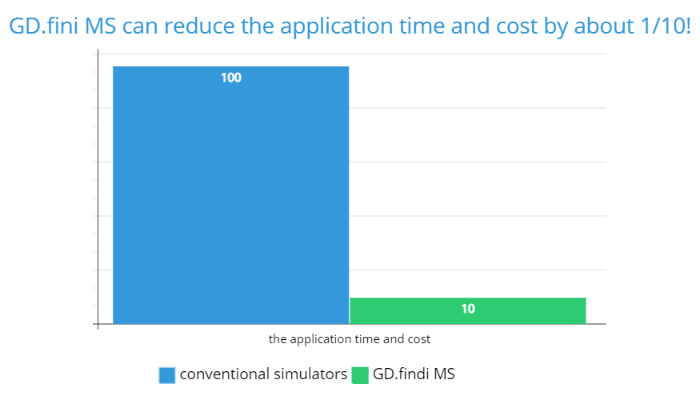 GD.fini MS can reduce the application time and cost by about 1_10!