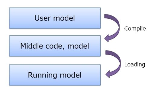 The 3-level architecture and the compatible run model compilation yield results via high speed calculation.