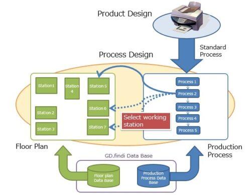 Independent Data Architecture